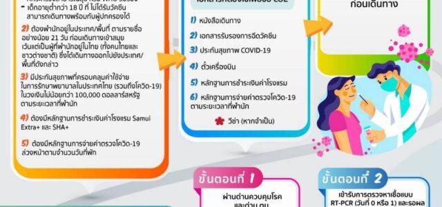 หลักเกณฑ์และเงื่อนไขการเดินทางเข้าโครงการ Samui Plus Information on Samui Plus