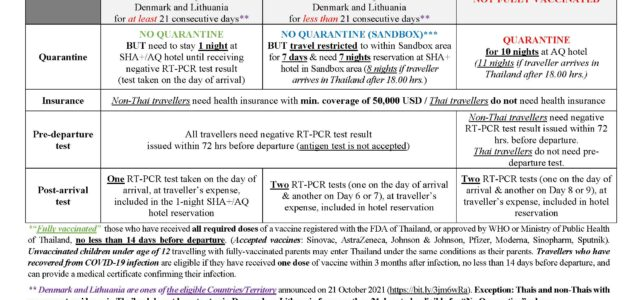1. Thai nationals and foreign nationals travelling from Denmark or Lithuania are eligible for #ExemptionFromQuarantine if the following conditions are met : 1.1 Fully vaccinated against COVID-19 at least 14 […]