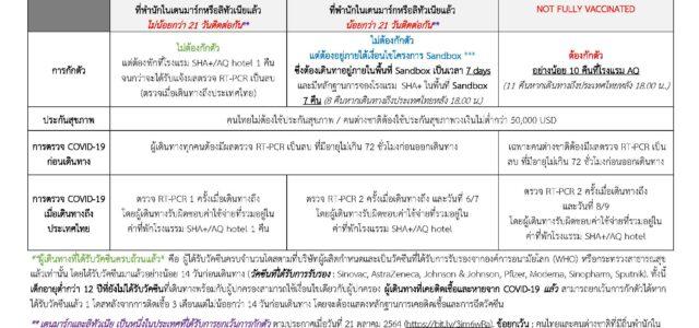 1. คนไทยและคนต่างชาติในเดนมาร์กที่จะเดินทางเข้าประเทศไทยมีสิทธ์ได้รับการยกเว้นการกักตัว หากเข้าเงื่อนไข 1.1 ฉีดวัคซีนป้องกัน COVID-19 ครบถ้วน มาแล้วไม่น้อยกว่า 14 วันก่อนเดินทาง #และ 1.2 ต้องพำนักอยู่ในประเทศที่ได้รับการยกเว้นติดต่อกันมาแล้ว 21 วัน (ยกเว้นคนไทยหรือคนต่างชาติที่มีถิ่นพำนักในประเทศไทยที่เดินทางมาเป็นการชั่วคราว ไม่จำเป็นต้องอยู่ที่เดนมาร์กหรือลิทัวเนียครบ 21 วัน แต่จะต้องไม่ได้แวะหรือไปพำนักที่ประเทศอื่นนอกเหนือจาก 46 ประเทศที่ได้รับการยกเว้นกักตัว ก่อนเดินทางกลับไทย) 2. หากเข้าเงื่อนไขตามข้อ 1 ผู้เดินทางต้องดำเนินการตามมาตรการ ดังนี้ 2.1 จองและจ่ายค่าห้องพักที่โรงแรม […]