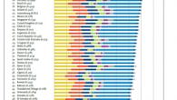 รายงานดัชนีความสุขโลกสหประชาชาติ (UN) สำรวจระดับความสุขใน 156 ประเทศทั่วโลกพบว่าเดนมาร์กเป็นประเทศที่มีความสุขที่สุดในโลก โดยในปีนี้ UN ได้นำประเด็นเรื่องความไม่เท่าเทียมกันของความสุข (inequality of happiness) และความอยู่ดีกินดีให้เป็นส่วนหนึ่งของเกณฑ์การพิจารณาวัดระดับความสุข ปัจจัยที่ใช้ประกอบการพิจารณาวัดระดับความสุข ได้แก่ ผลิตภัณฑ์มวลรวมภายในประเทศต่อหัว การมีสุขภาพดี เครือข่ายการสนับสนุนทางสังคม ความไว้เนื้อเชื่อใจ (วัดจากการปลอดการทุจริตในภาครัฐและธุรกิจเอกชน) เสรีภาพในการตัดสินใจ ความเอื้ออาทรต่อกัน (โดยวัดจากการบริจาค) และความไม่เท่าเทียมกันของความสุข 10 อันดับของประเทศที่มีความสุขที่สุดในโลก เดนมาร์ก สวิสเซอร์แลนด์ ไอซ์แลนด์ นอร์เวย์ ฟินแลนด์ […]