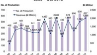 The Thai film industry experienced a bright year in 2013 and grew almost 100% in 2013 to 2 billion baht, up from 1.1 billion baht in 2012. Thailand offers great business […]